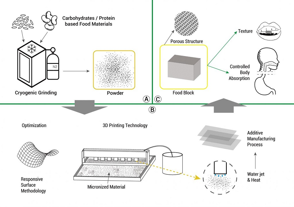 Food 3D printing process [Source: Jin-Kyu Rhee, Ewha Womans University ]