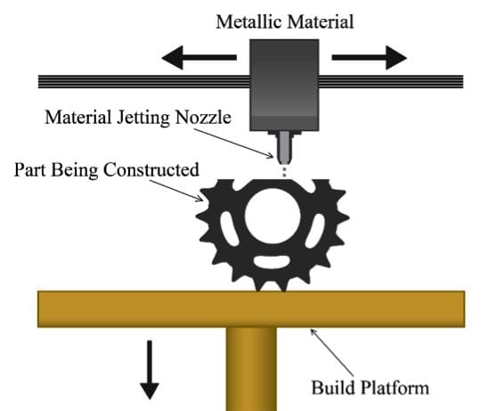 , How to Compare the Various Metal 3D Printing Processes