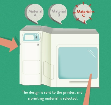 A 3D Printing Infographic