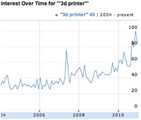 2011: The Year of 3D Printing?