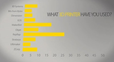 The 3D Printing Survey Comes Alive