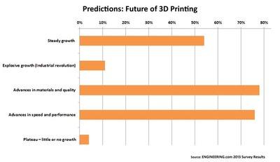 CHART: Readers predict 3D printing's future