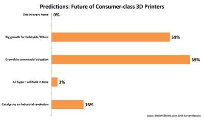 CHART: Optimism for consumer-class 3D printers