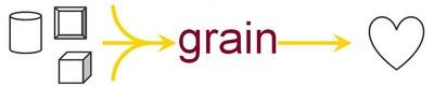 grain's Unusual Approach