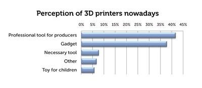 3D Printing Survey Results