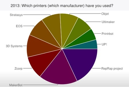 Peer Production's 3D Printing Survey Results, 2013