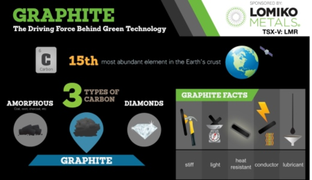 Development is Underway for a Graphene 3D Printing Material