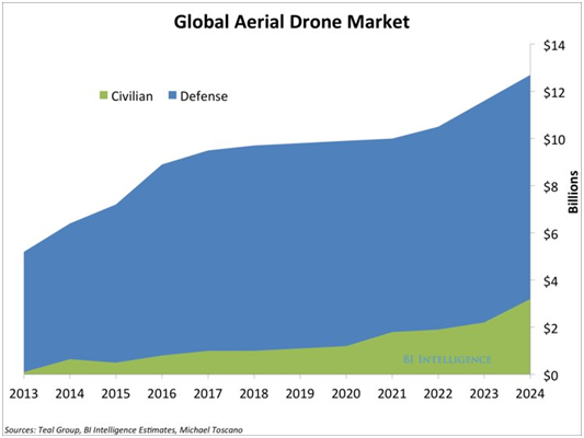 , Drones Are Taking Off Rapidly With Help From 3D Printers