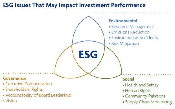 , Environmental, Social and Governance (ESG) Investing and 3D Printing
