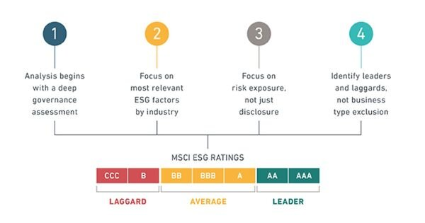 Environmental, Social and Governance (ESG) Investing and 3D Printing