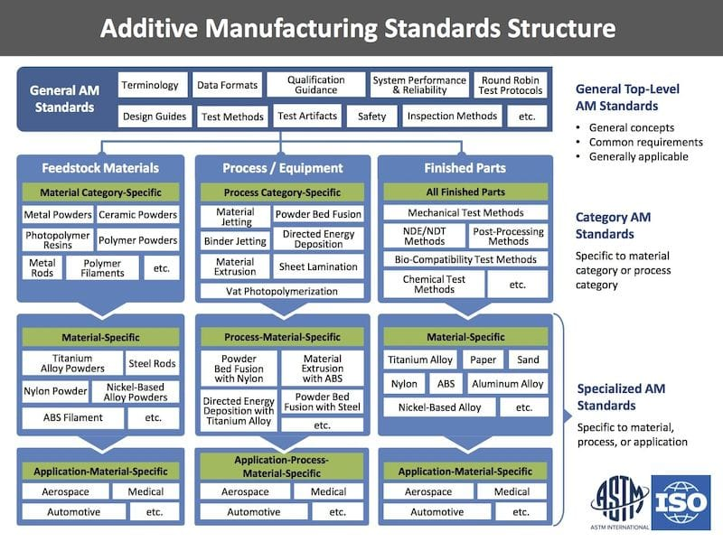 , The Road to Standards for 3D Printing