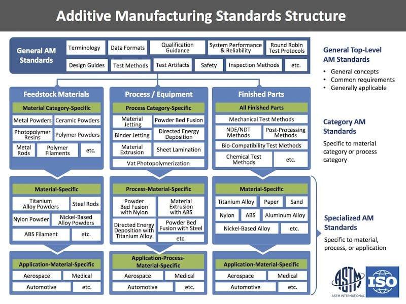 The ASTM / ISO framework for 3D printing standards