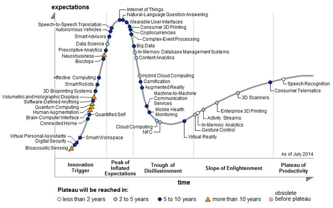 Gartner's Hype Cycle Positions 3D Printing