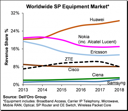 Disruption in Huawei Supply Chain Creates New 3D Printing Supplier Opportunities