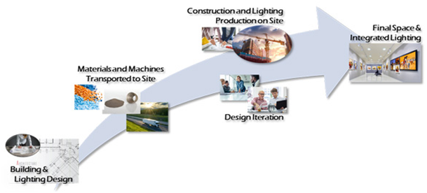 The Lighting Industry, LRC, and the 3D Printing Industry Get Proactive