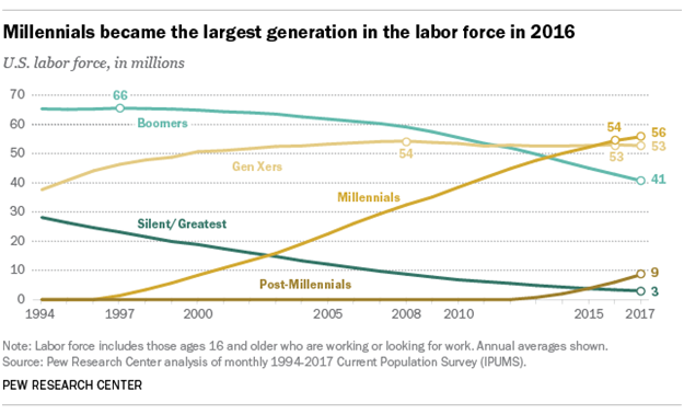 Millennials and the New Demographics of 3D Printing