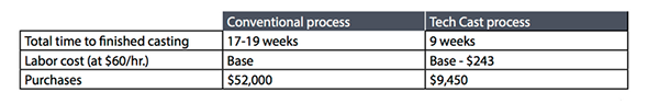 This table directly compares the Tech Cast process to the conventional process for the double suction impeller shown above. [Source:  3D Systems ]