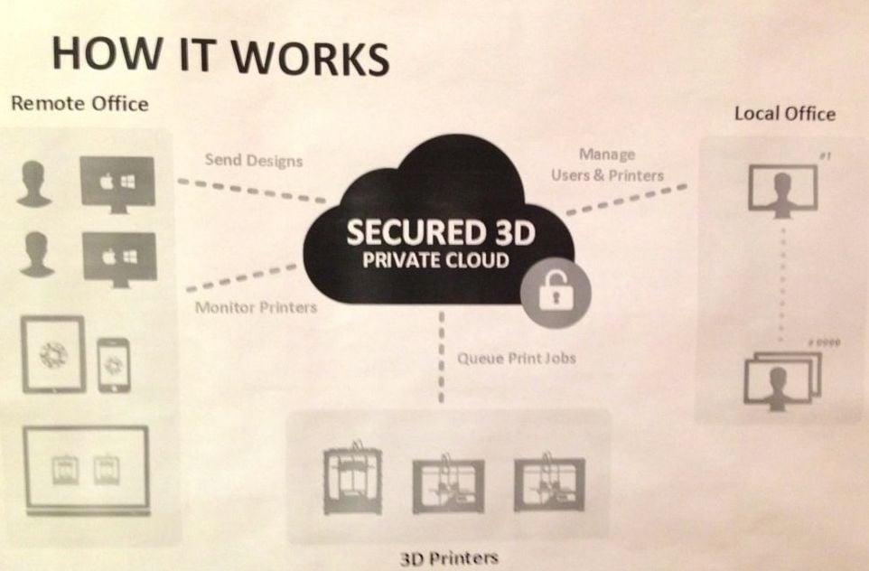 Secured 3D Prints?