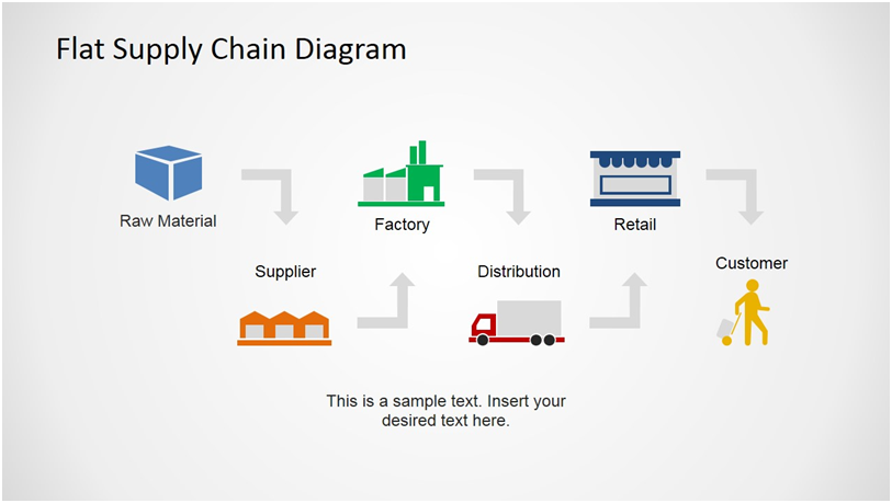 New Supply Chains and 3D Printing