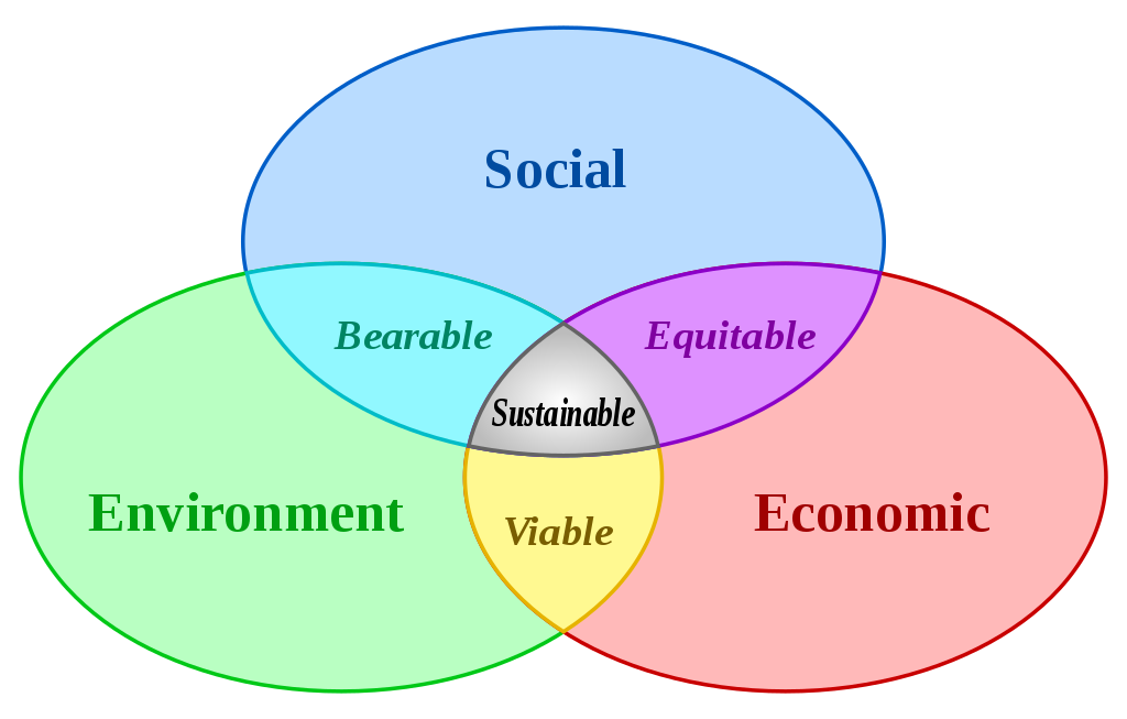 Sustainable development [Image: Wikimedia Commons]