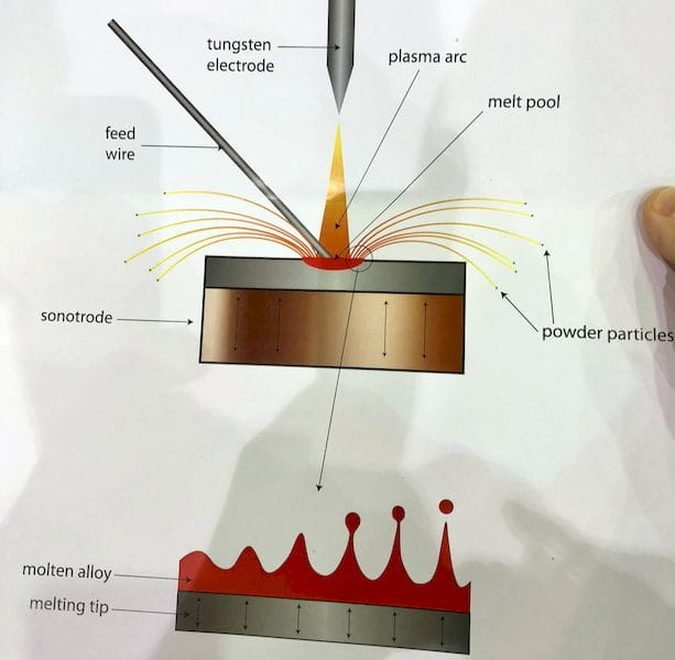 The process used by the ATO One desktop atomizer to create fine metal powder