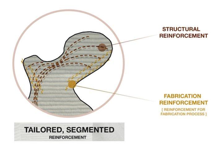 Tailored concrete reinforcement concept [Source: Hosna Shayani, Marie Razzhivina, Jacob Zindroski]