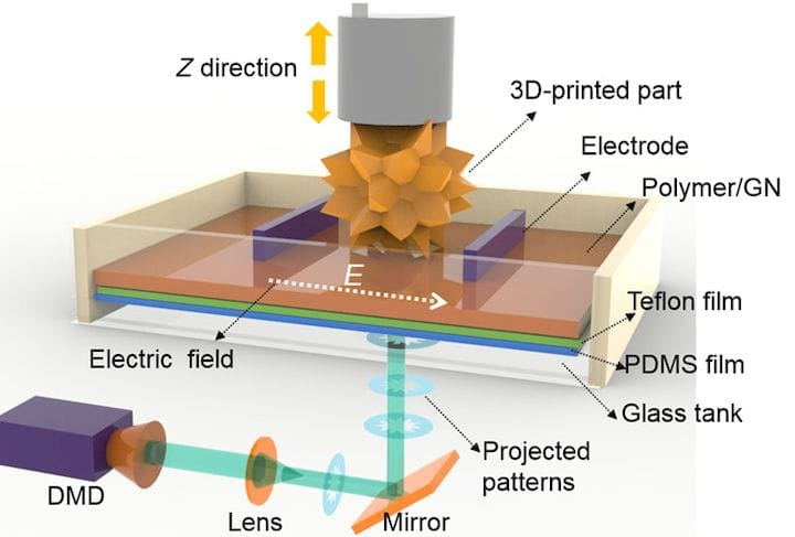 Electrically Assisted 3D Printing