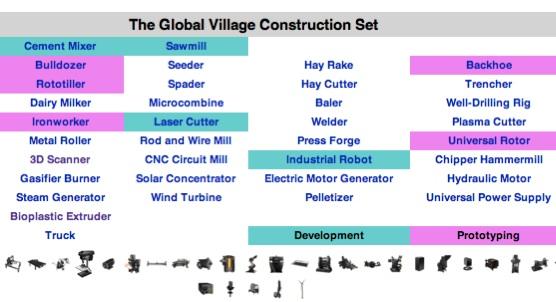The Global Village Construction Set