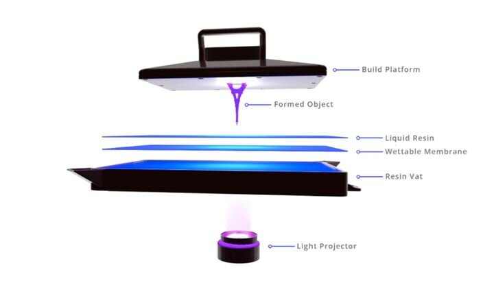 , NewPro3D and Henkel's Innovative DLP Process Helps Surgeons Prepare