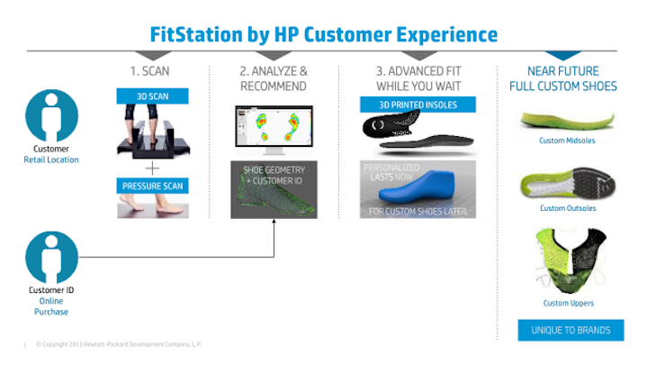 , HP Steps into Custom Footwear with 3D Printing, Scanning