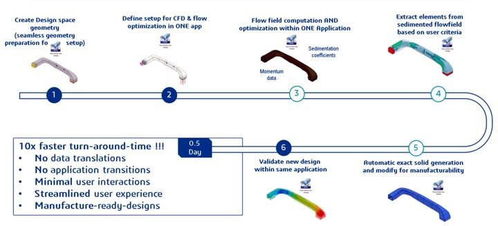, Dassault Systèmes Introduces Flow-Driven Design System