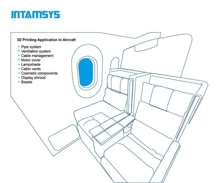 Potential application areas for 3D printing in aircraft manufacturing [Source: INTAMSYS]