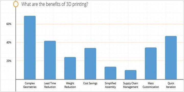 Major Developments in 3D Printing Technologies Throughout 2019