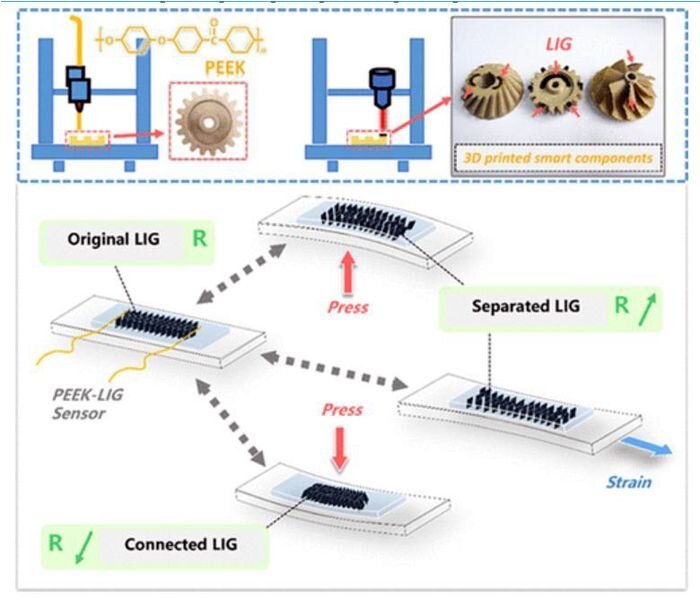 The fabrication of smart component and the characterization of LIG [Source: INTAMSYS]