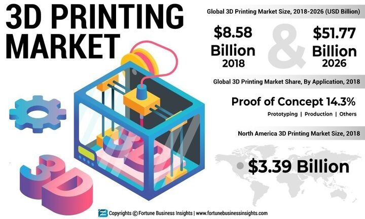 3D printing market forecast [Source: Fortune Business Insights]