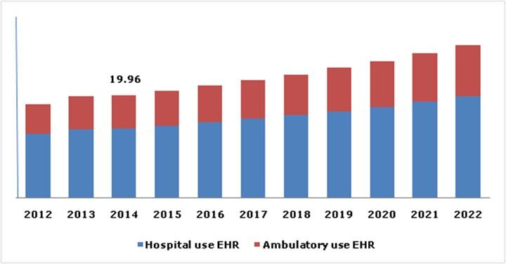 Source: Electronic Health Records - Market Analysis in Millions