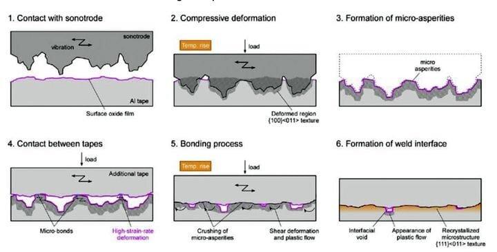 The process of bonding using ultrasonics [Source: Emerald]