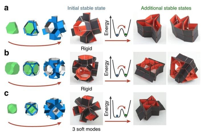 Example metamaterials offering more than one stable state [Source: Nature]