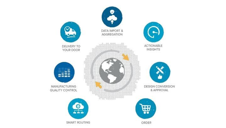 DiManEx provides a number of features to simplify manufacturing processes [Source: DiManEx]