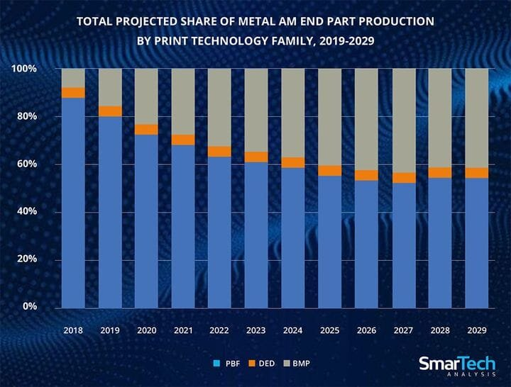 Why The Rush To Metal 3D Printing?