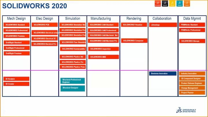 SOLIDWORKS 2020 portfolio, including 10new applications released this year under the 3DEXPERIENCE.WORKS portfolio (below the purple line). (Image courtesy of Dassault Systèmes.)