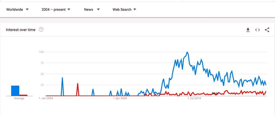 """Google Trends comparing """"3D Printing"""" and """"Additive Manufacturing"""" in News searches"""