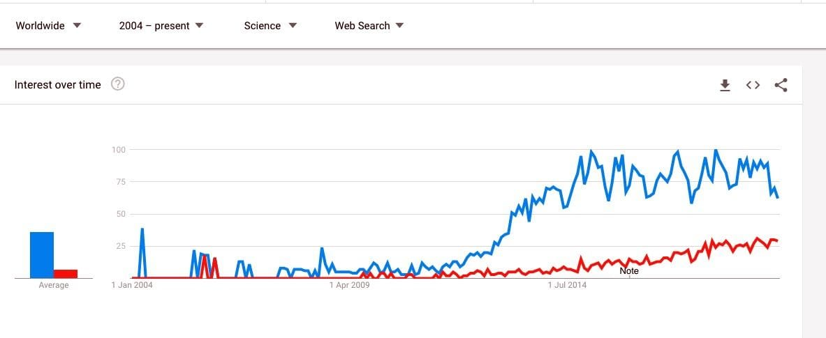"""Google Trends comparing """"3D Printing"""" and """"Additive Manufacturing"""" in Science searches"""