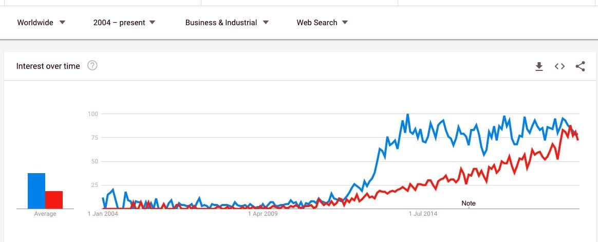 """Google Trends comparing """"3D Printing"""" and """"Additive Manufacturing"""" in Business searches"""