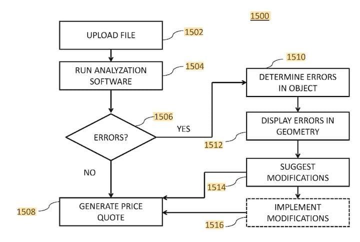Error flowchart for FATHOM's new patent on 3D print service quoting [Source: Google Patents]