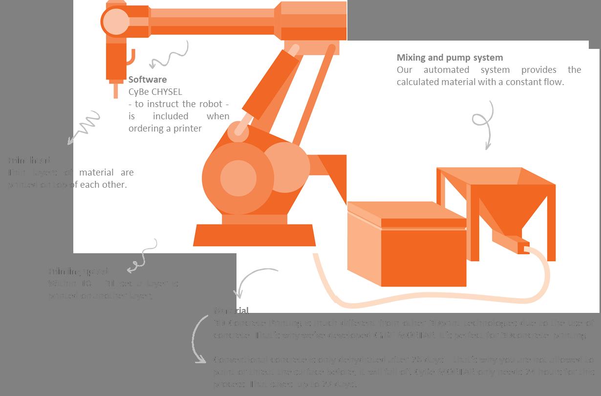 CyBe's concrete 3D printer concept [Source: CyBe]