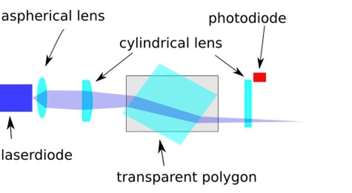 , Continuous 3D Printing Possible With Transparent Polygon Scanning?