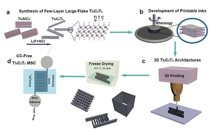 More Research into 3D Printed Supercapacitors