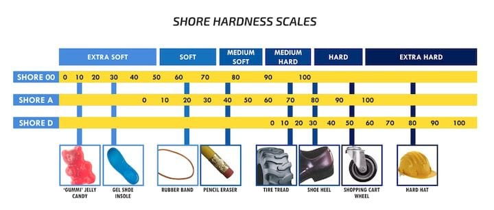 The Shore hardness scale [Source:  Smooth-On ]