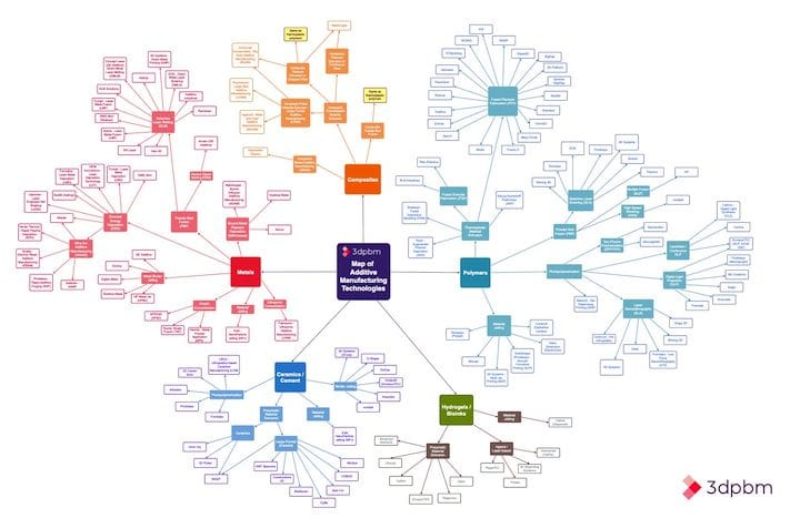 An enormous interactive chart of 3D printing technologies [Source: 3dpbm]